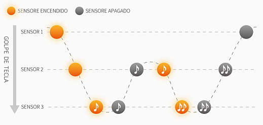 serie-mp_triple-sensor